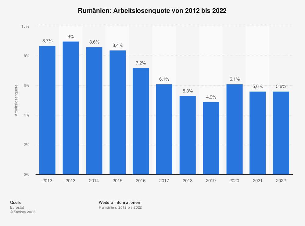 Statistik: Rumänien: Arbeitslosenquote von 2008 bis 2018 | Statista