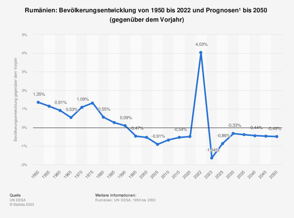 Statistik: Rumänien: Bevölkerungsentwicklung von 2007 bis 2017 (gegenüber dem Vorjahr) | Statista