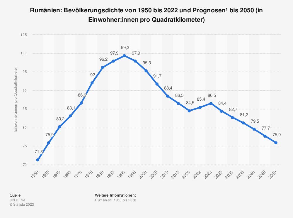 Statistik: Rumänien: Bevölkerungsdichte von 2007 bis 2017 (in Einwohner pro Quadratkilometer) | Statista