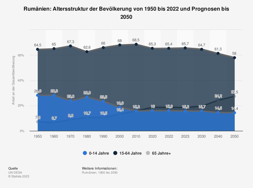 Statistik: Rumänien: Altersstruktur von 2007 bis 2017 | Statista