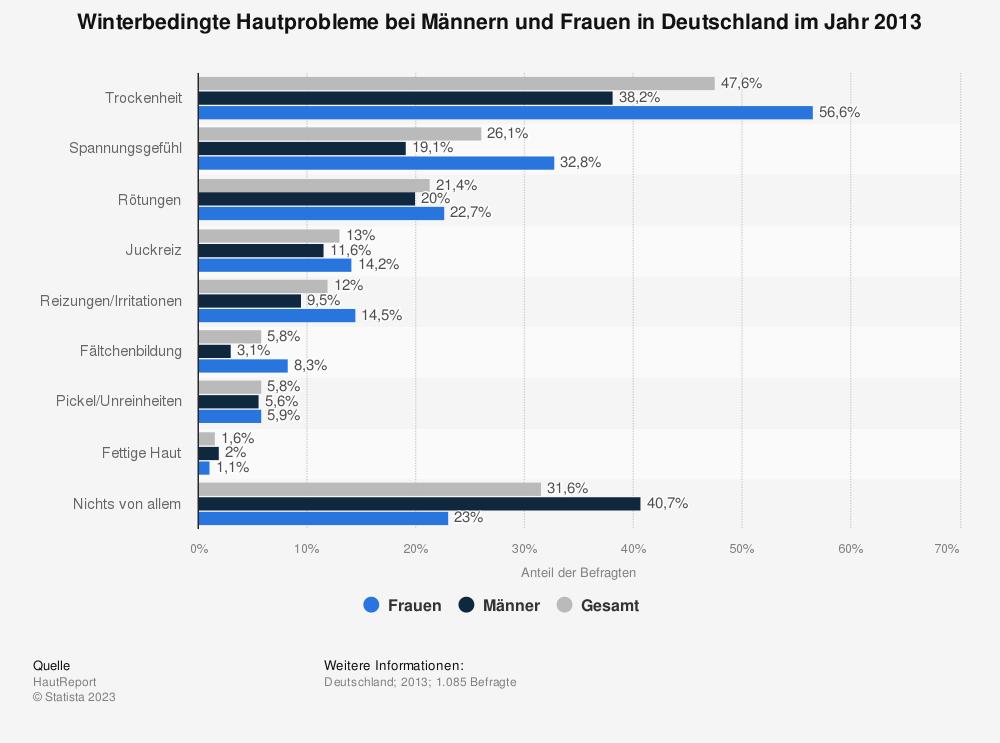 Statistik: Winterbedingte Hautprobleme bei Männern und Frauen in Deutschland im Jahr 2013 | Statista