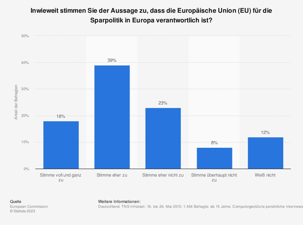 Statistik: Inwieweit stimmen Sie der Aussage zu, dass die Europäische Union (EU) für die Sparpolitik in Europa verantwortlich ist? | Statista