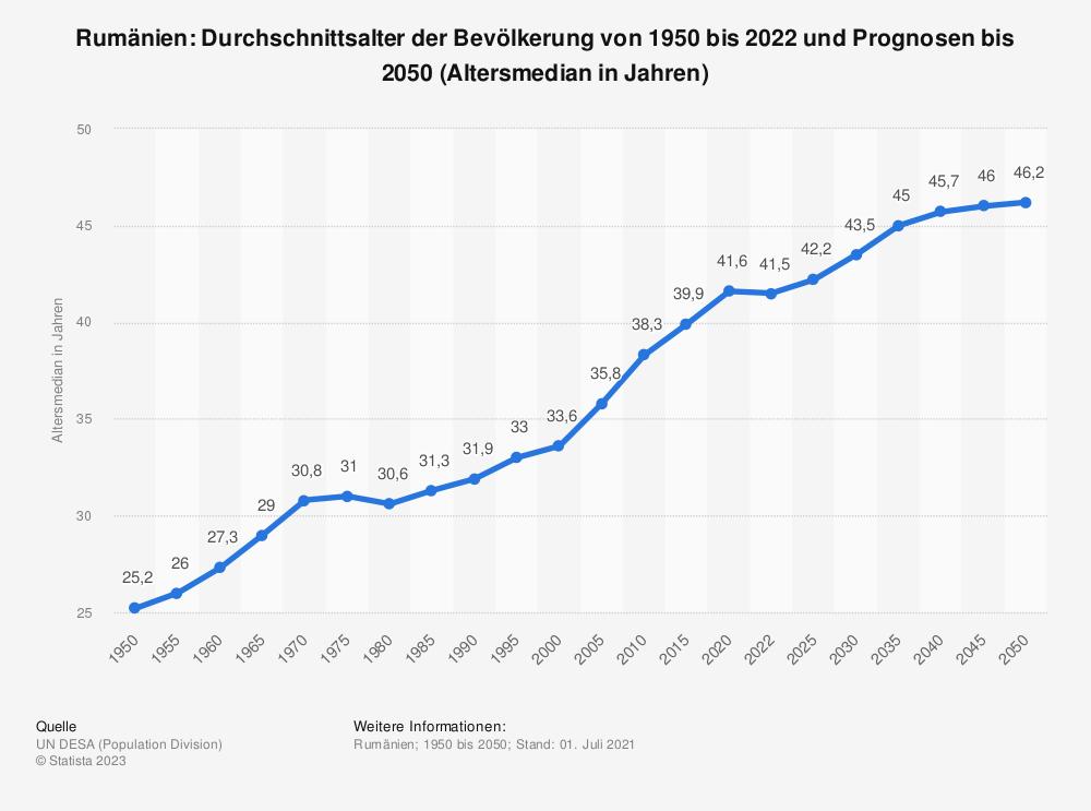 Statistik: Rumänien: Durchschnittsalter der Bevölkerung von 1950 bis 2020 und Prognosen bis 2050 (Altersmedian in Jahren) | Statista