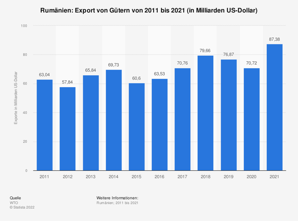 Statistik: Rumänien: Export von Gütern von 2006 bis 2016 (in Milliarden US-Dollar) | Statista