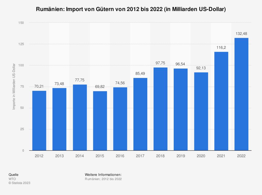 Statistik: Rumänien: Import von Gütern von 2007 bis 2017 (in Milliarden US-Dollar) | Statista