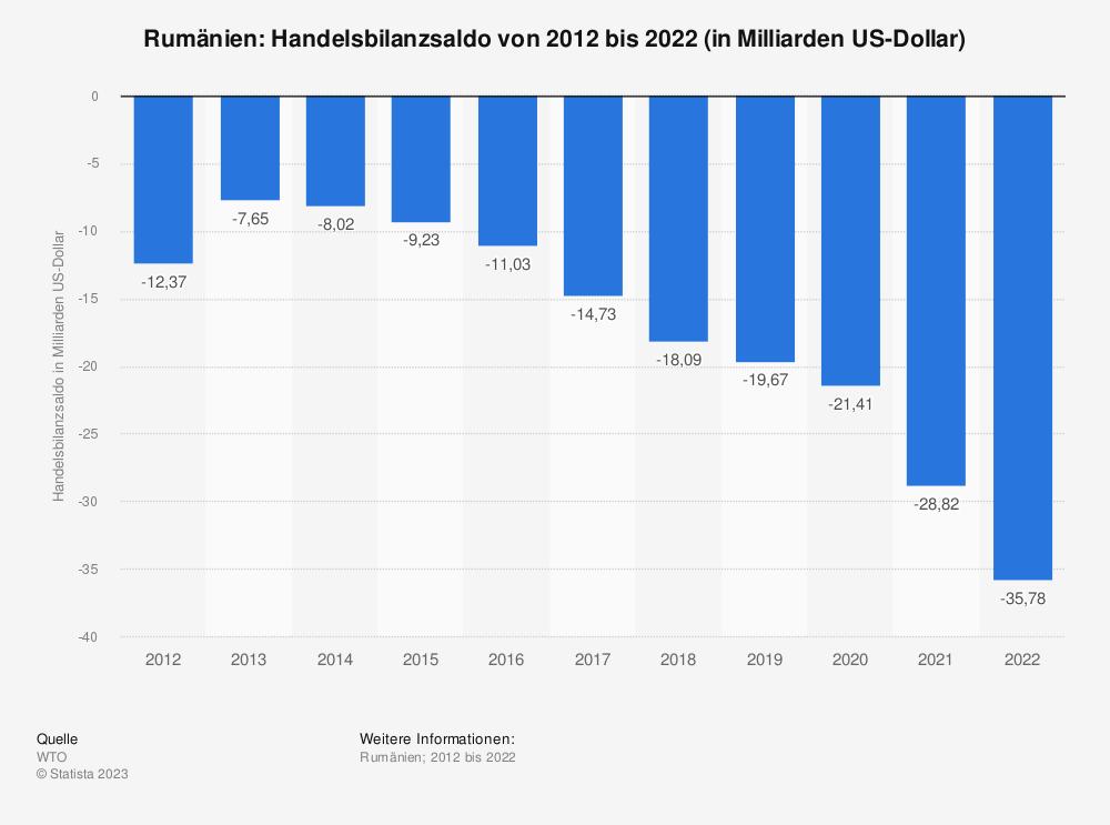 Statistik: Rumänien: Handelsbilanzsaldo von 2007 bis 2017 (in Milliarden US-Dollar) | Statista