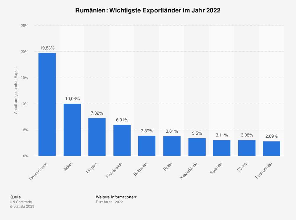 Statistik: Rumänien: Wichtigste Exportländer im Jahr 2016 | Statista