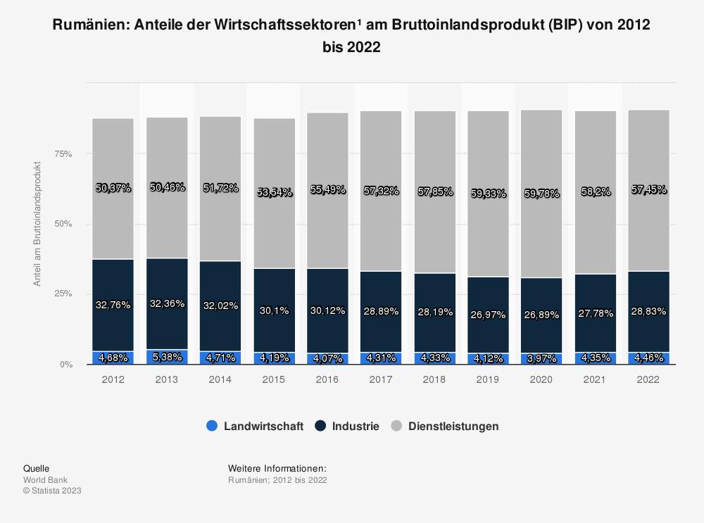Statistik: Rumänien: Anteile der Wirtschaftssektoren am Bruttoinlandsprodukt (BIP) von 2006 bis 2016 | Statista
