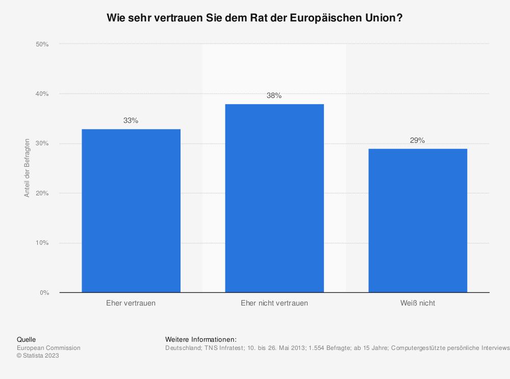 Statistik: Wie sehr vertrauen Sie dem Rat der Europäischen Union? | Statista