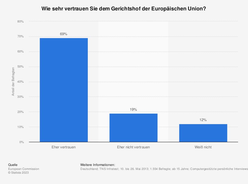 Statistik: Wie sehr vertrauen Sie dem Gerichtshof der Europäischen Union? | Statista