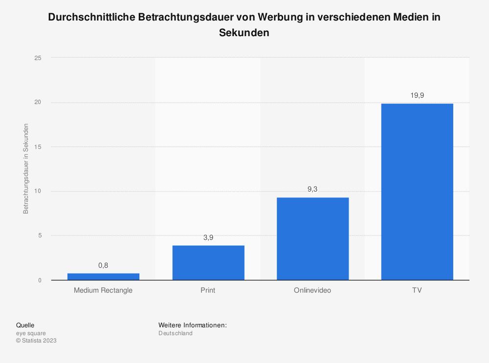 Statistik: Durchschnittliche Betrachtungsdauer von Werbung in verschiedenen Medien in Sekunden | Statista