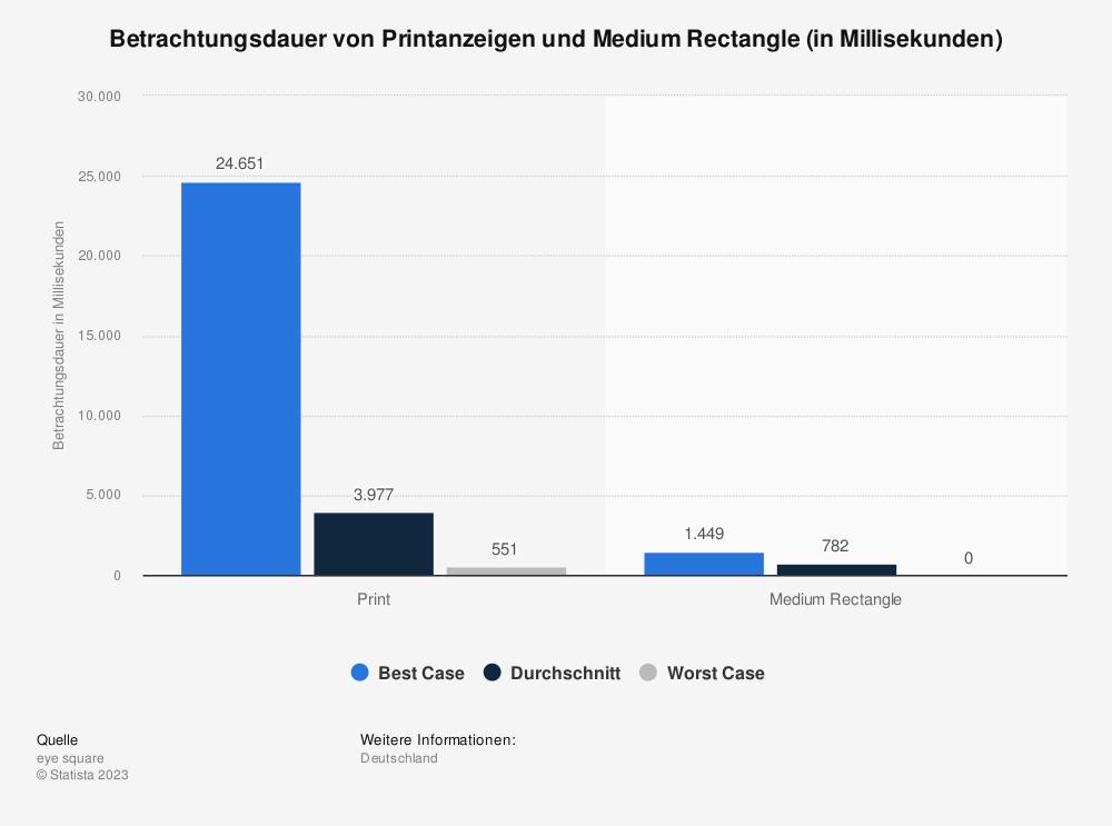 Statistik: Betrachtungsdauer von Printanzeigen und Medium Rectangle (in Millisekunden) | Statista