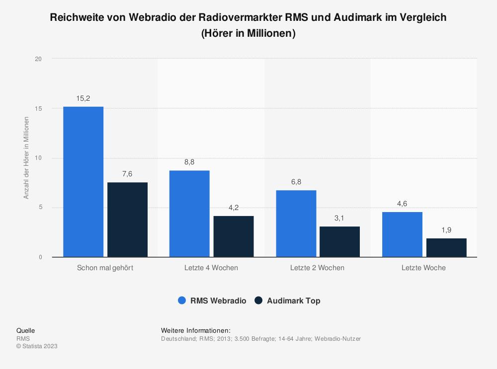 Statistik: Reichweite von Webradio der Radiovermarkter RMS und Audimark im Vergleich (Hörer in Millionen) | Statista