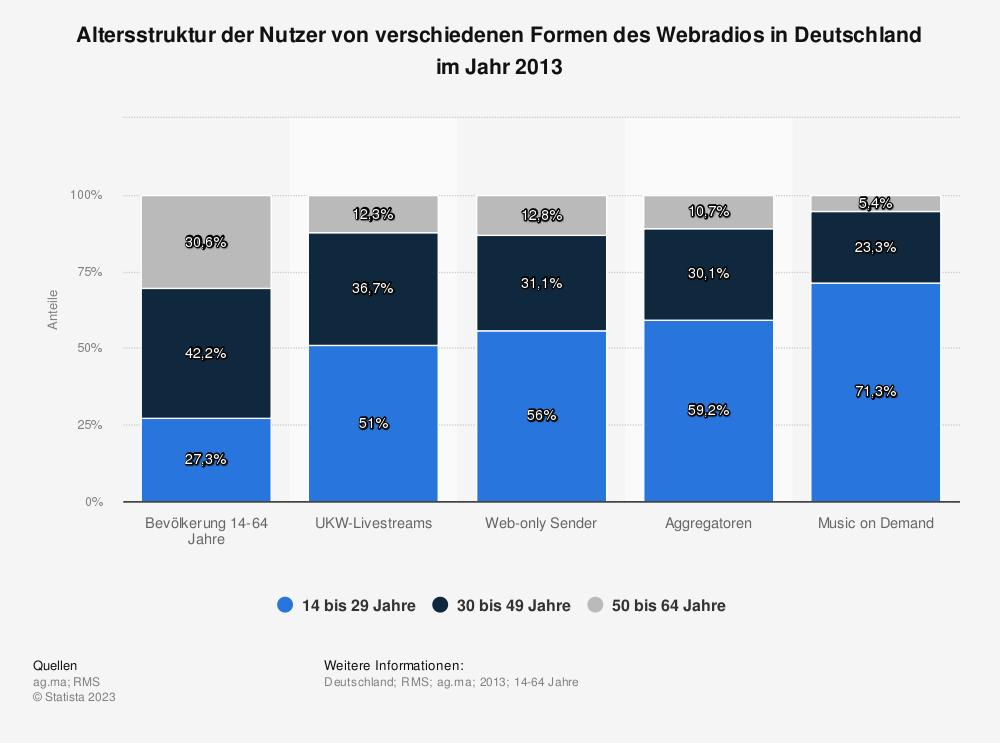 Statistik: Altersstruktur der Nutzer von verschiedenen Formen des Webradios in Deutschland im Jahr 2013 | Statista