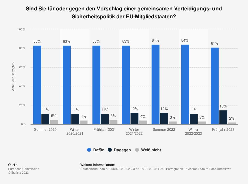 Statistik: Sind Sie für oder gegen den Vorschlag einer gemeinsamen Verteidigungs- und Sicherheitspolitik der EU-Mitgliedstaaten? | Statista