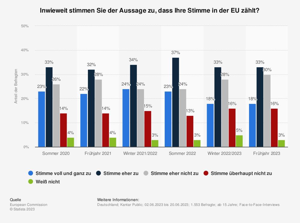 Statistik: Inwieweit stimmen Sie der Aussage zu, dass Ihre Stimme in der EU zählt? | Statista