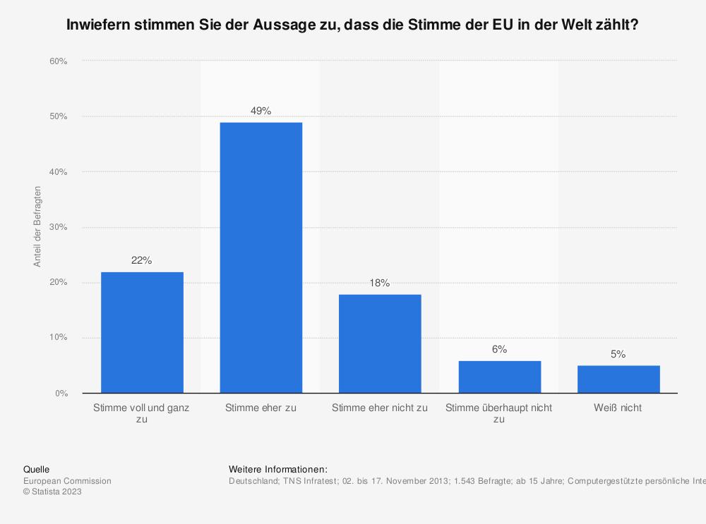 Statistik: Inwiefern stimmen Sie der Aussage zu, dass die Stimme der EU in der Welt zählt? | Statista