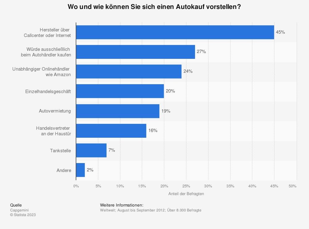 Statistik: Wo und wie können Sie sich einen Autokauf vorstellen? | Statista