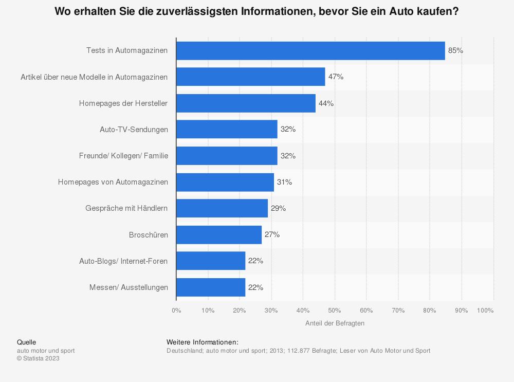 Statistik: Wo erhalten Sie die zuverlässigsten Informationen, bevor Sie ein Auto kaufen? | Statista