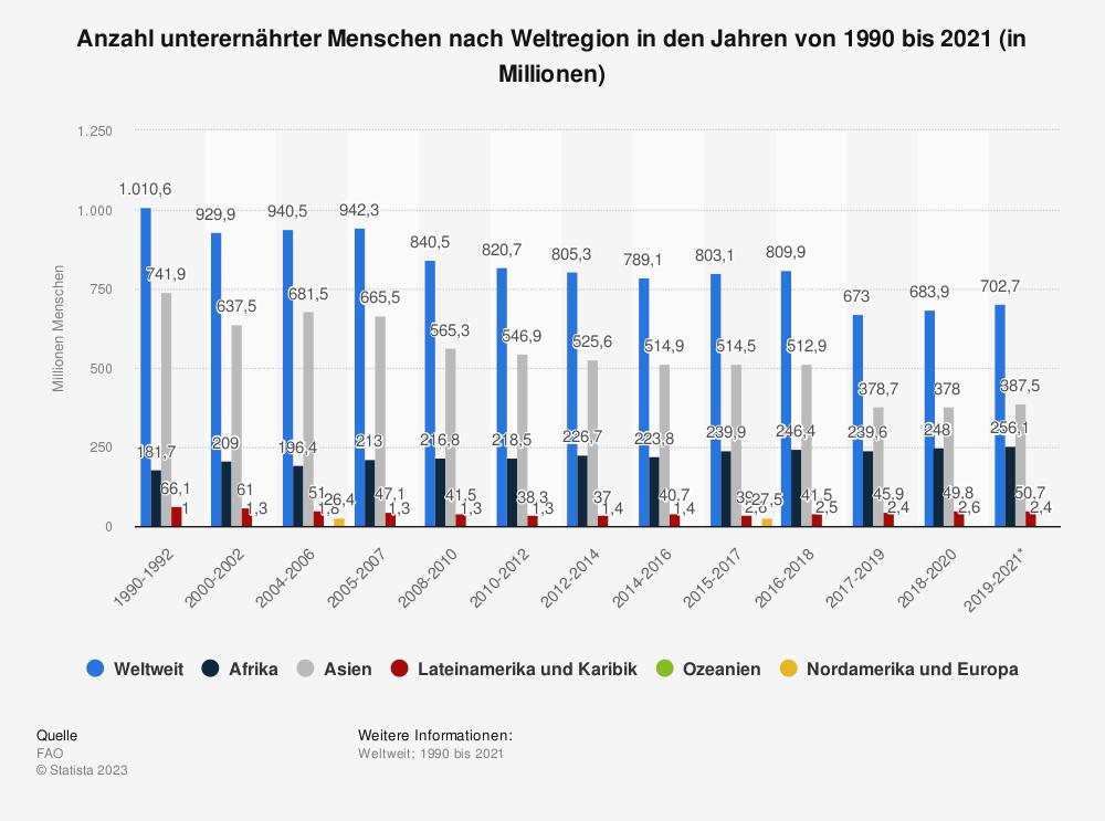 Statistik: Anzahl unterernährter Menschen nach Weltregion in den Jahren von 1990 bis 2019 (in Millionen) | Statista