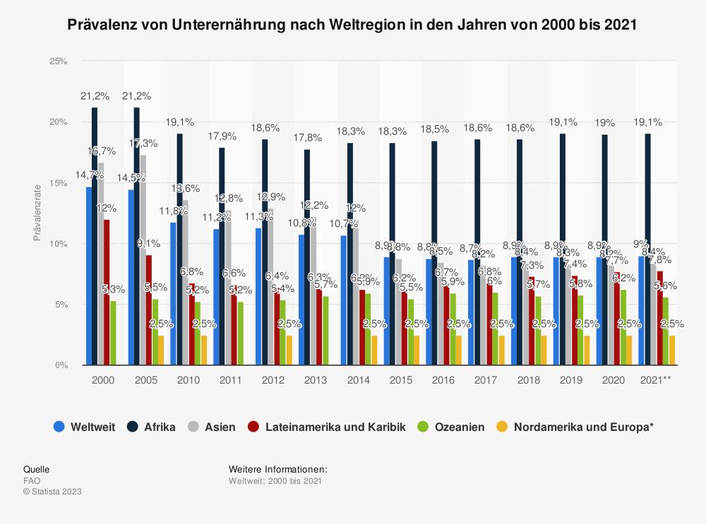Statistik: Prävalenz von Unterernährung nach Weltregion in den Jahren von 2000 bis 2018 | Statista