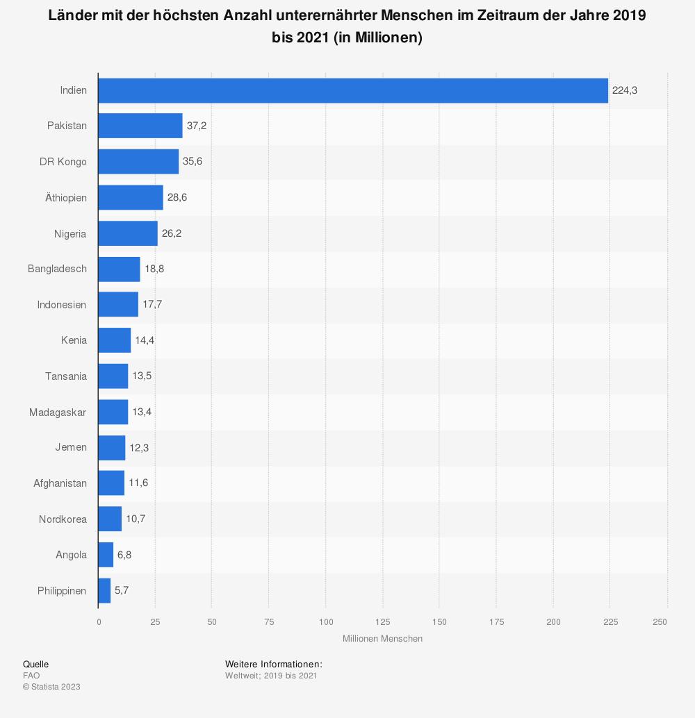 Statistik: Länder mit der höchsten Anzahl unterernährter Menschen im Zeitraum der Jahre 2017 bis 2019 (in Millionen) | Statista