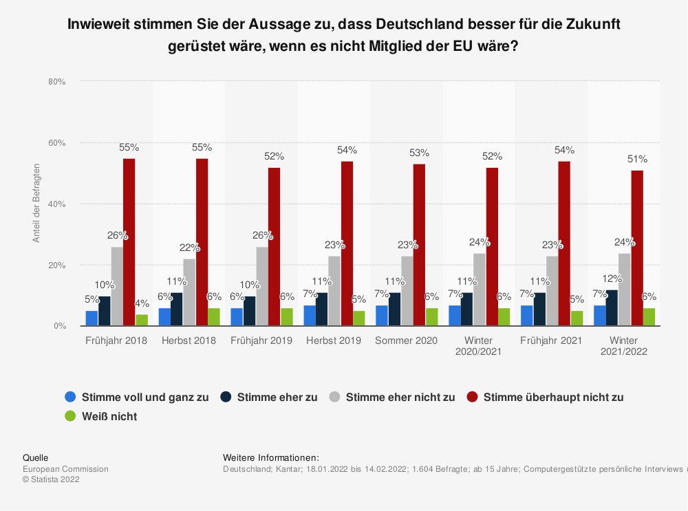 Statistik: Inwieweit stimmen Sie der Aussage zu, dass Deutschland besser für die Zukunft gerüstet wäre, wenn es nicht Mitglied der EU wäre? | Statista