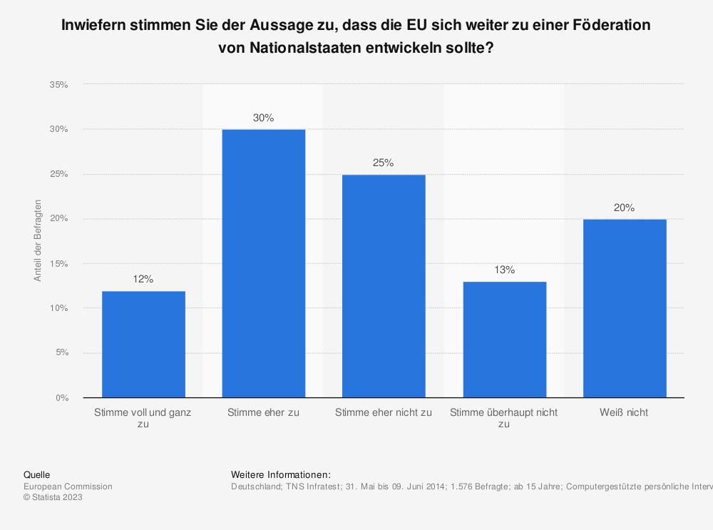 Statistik: Inwiefern stimmen Sie der Aussage zu, dass die EU sich weiter zu einer Föderation von Nationalstaaten entwickeln sollte? | Statista