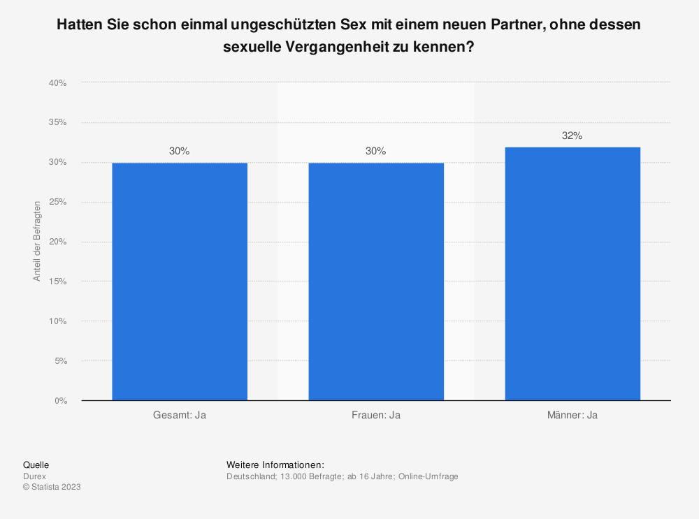 Statistik: Hatten Sie schon einmal ungeschützten Sex mit einem neuen Partner, ohne dessen sexuelle Vergangenheit zu kennen? | Statista