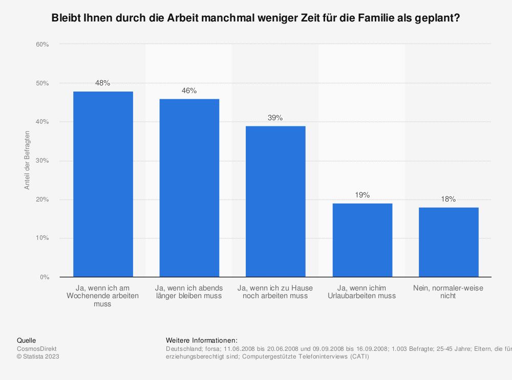 Statistik: Bleibt Ihnen durch die Arbeit manchmal weniger Zeit für die Familie als geplant? | Statista