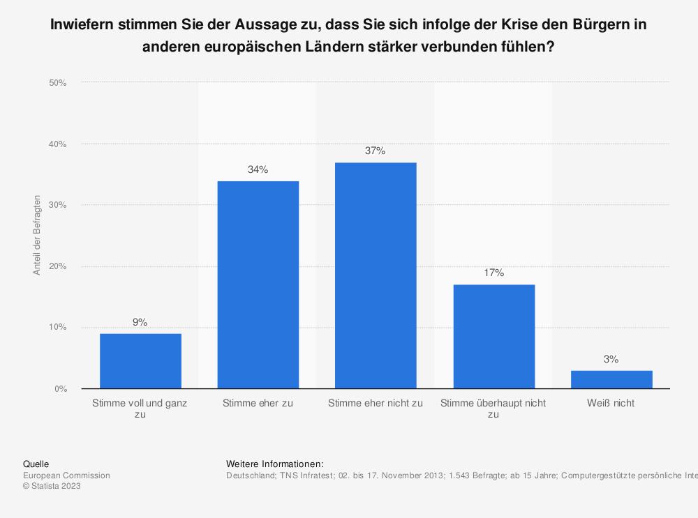 Statistik: Inwiefern stimmen Sie der Aussage zu, dass Sie sich infolge der Krise den Bürgern in anderen europäischen Ländern stärker verbunden fühlen? | Statista