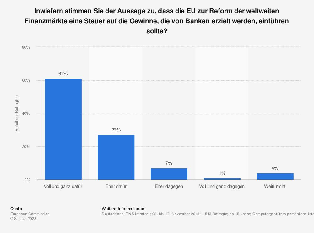 Statistik: Inwiefern stimmen Sie der Aussage zu, dass die EU zur Reform der weltweiten Finanzmärkte eine Steuer auf die Gewinne, die von Banken erzielt werden, einführen sollte? | Statista