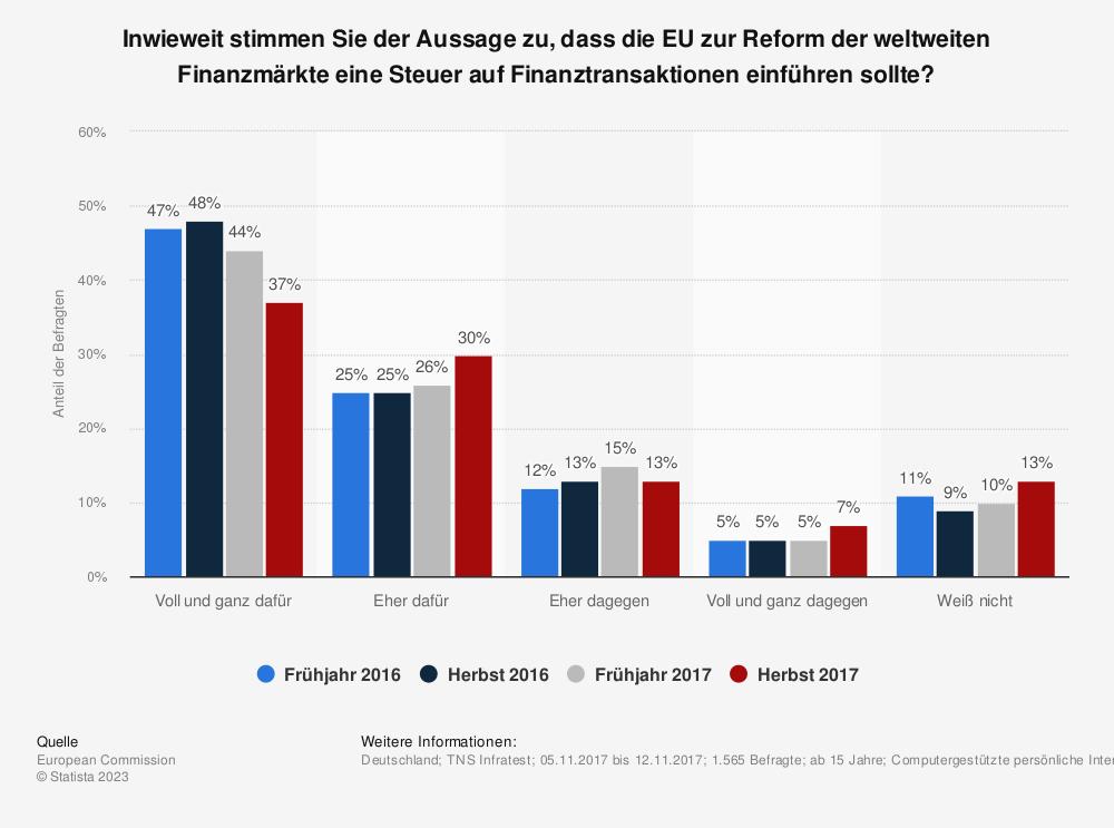 Statistik: Inwieweit stimmen Sie der Aussage zu, dass die EU zur Reform der weltweiten Finanzmärkte eine Steuer auf Finanztransaktionen einführen sollte?   Statista