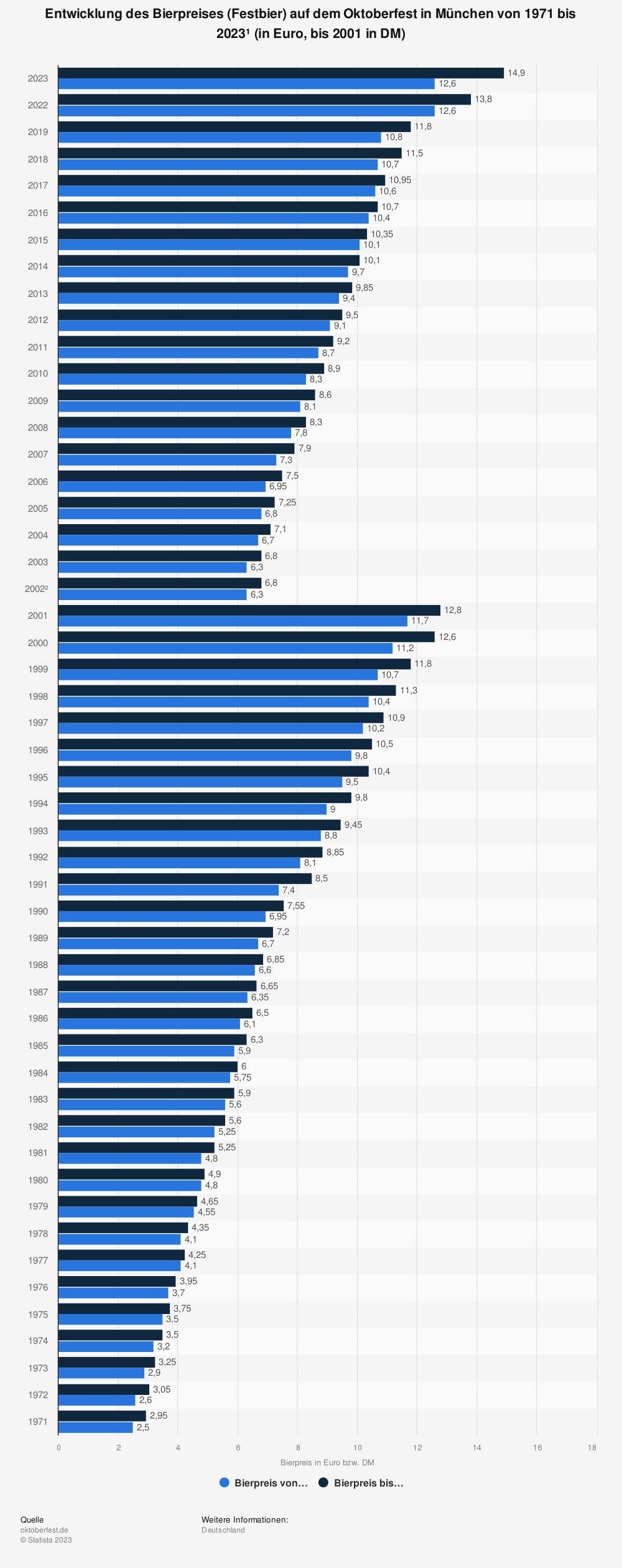 Statistik: Entwicklung des Bierpreises (Festbier) auf dem Oktoberfest in München von 1971 bis 2018 (in Euro, bis 2001 in DM) | Statista