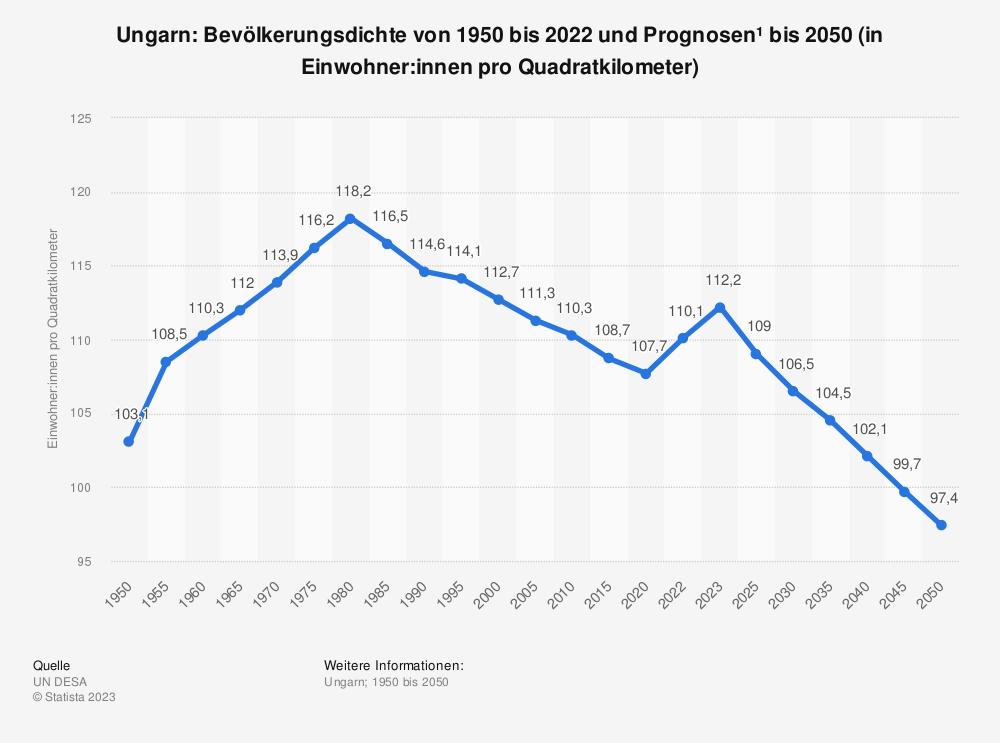 Statistik: Ungarn: Bevölkerungsdichte von 2007 bis 2017 (in Einwohner pro Quadratkilometer) | Statista