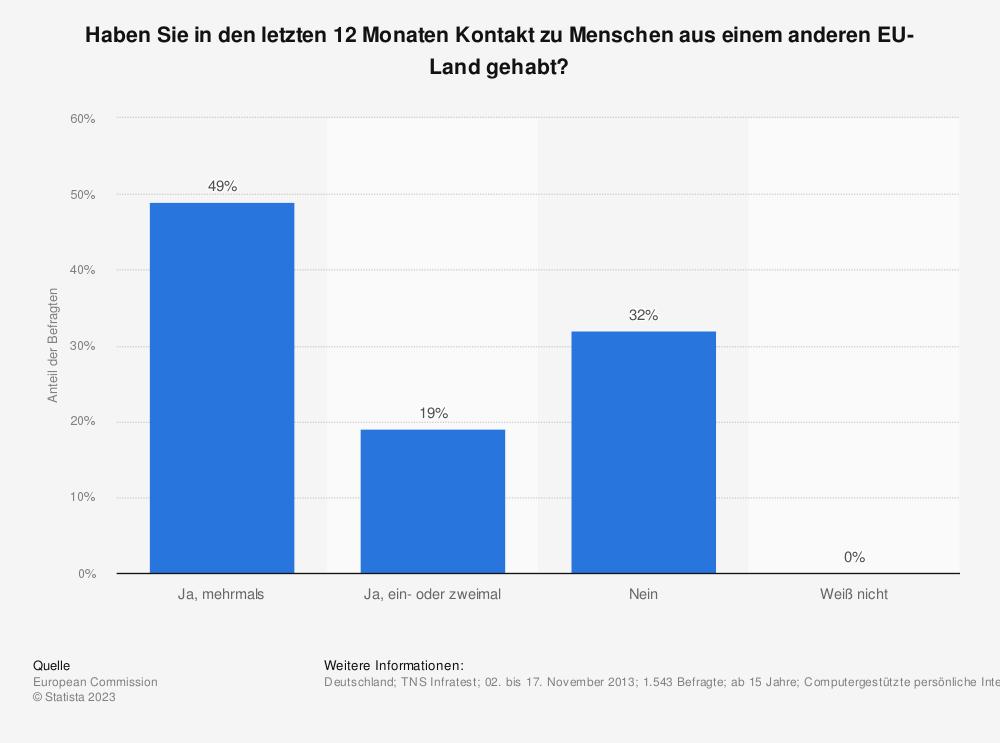 Statistik: Haben Sie in den letzten 12 Monaten Kontakt zu Menschen aus einem anderen EU-Land gehabt? | Statista
