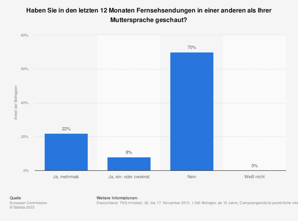 Statistik: Haben Sie in den letzten 12 Monaten Fernsehsendungen in einer anderen als Ihrer Muttersprache geschaut? | Statista