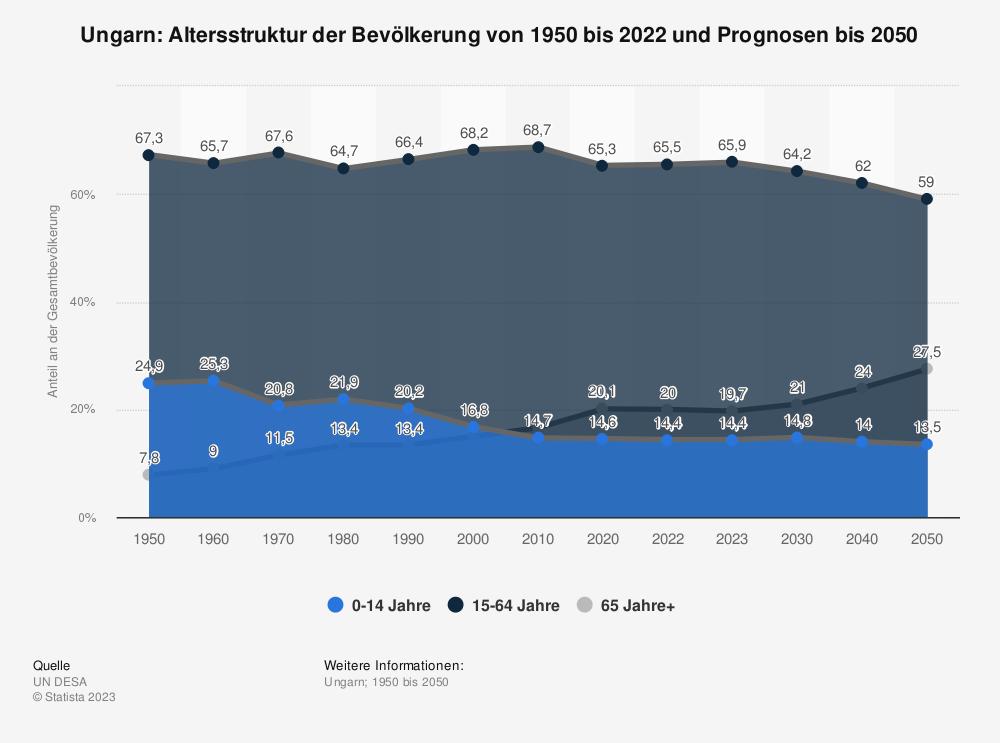 Statistik: Ungarn: Altersstruktur von 2009 bis 2019 | Statista