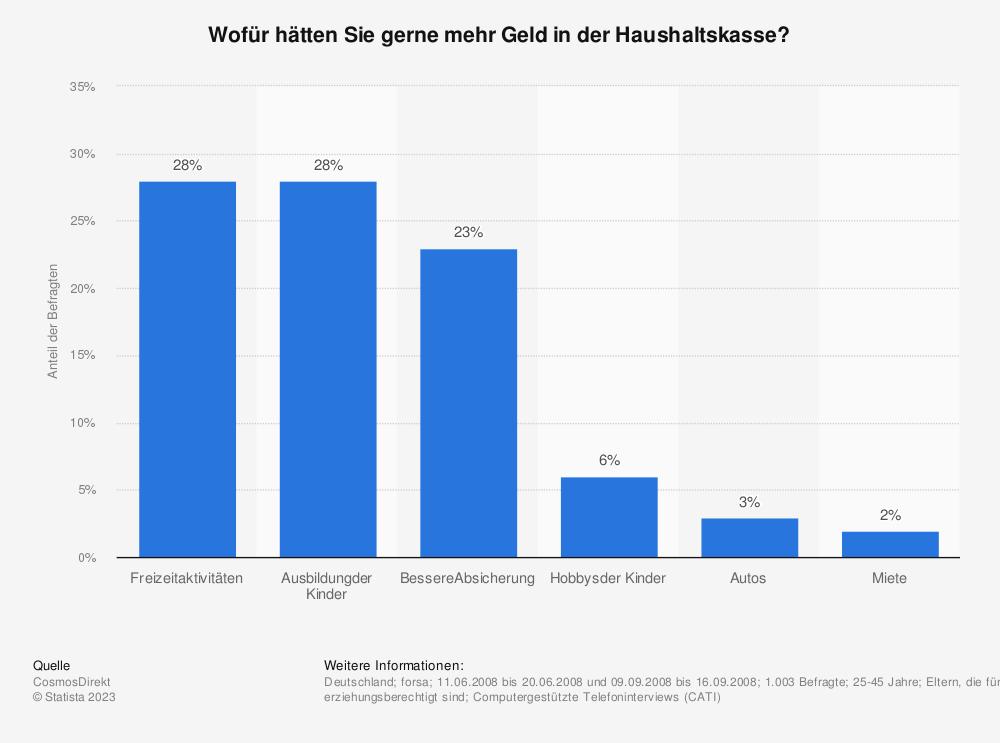 Statistik: Wofür hätten Sie gerne mehr Geld in der Haushaltskasse? | Statista