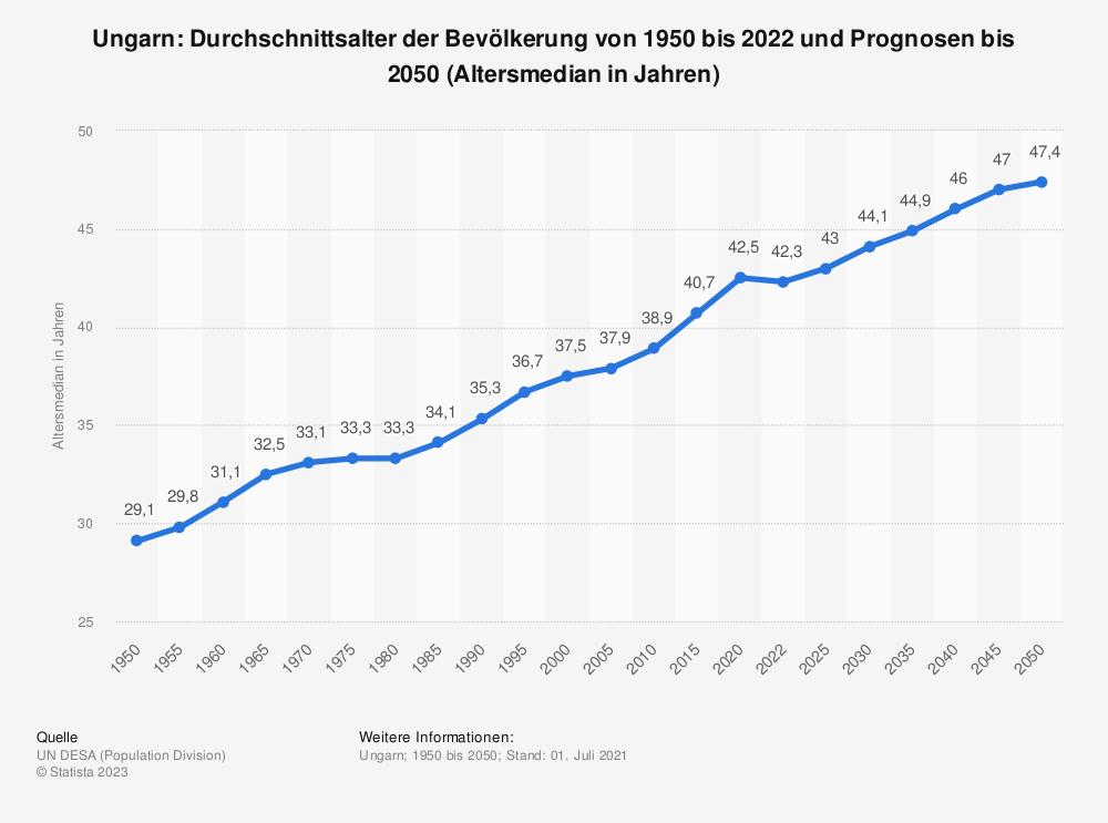 Statistik: Ungarn: Durchschnittsalter der Bevölkerung von 1950 bis 2020 (Altersmedian in Jahren) | Statista