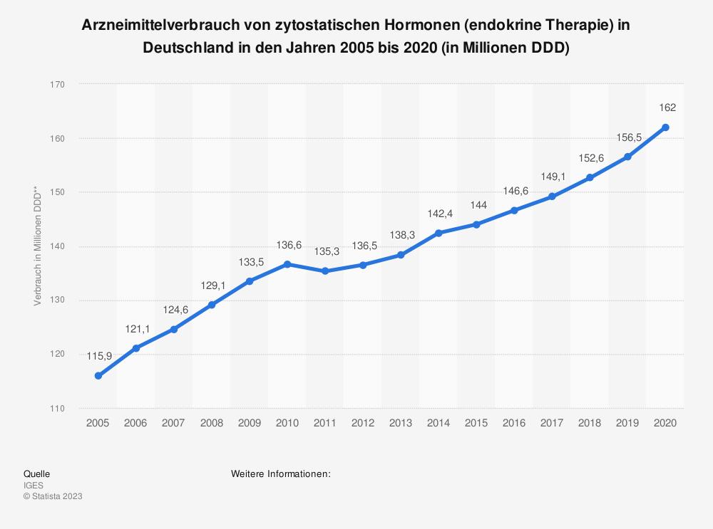 Statistik: Arzneimittelverbrauch von zytostatischen Hormonen* (endokrine Therapie) in Deutschland in den Jahren 2005 bis 2017 (in Millionen DDD**) | Statista