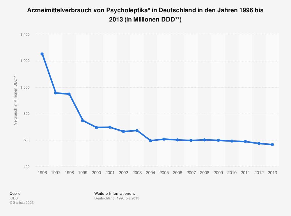Statistik: Arzneimittelverbrauch von Psycholeptika* in Deutschland in den Jahren 1996 bis 2013 (in Millionen DDD**) | Statista