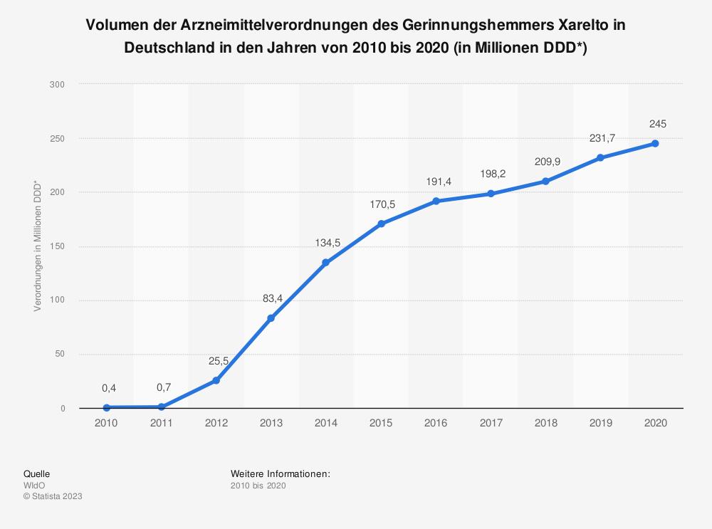 Statistik: Volumen der Arzneimittelverordnungen des Gerinnungshemmers Xarelto in Deutschland in den Jahren von 2010 bis 2018 (in Millionen DDD*) | Statista