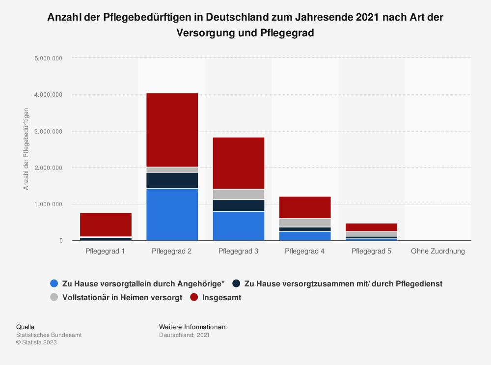 Statistik: Anzahl der Pflegebedürftigen in Deutschland zum Jahresende 2015 nach Art der Versorgung und Pflegestufe | Statista