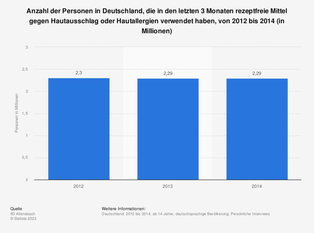 Statistik: Anzahl der Personen in Deutschland, die in den letzten 3 Monaten rezeptfreie Mittel gegen Hautausschlag oder Hautallergien verwendet haben, von 2012 bis 2014 (in Millionen) | Statista