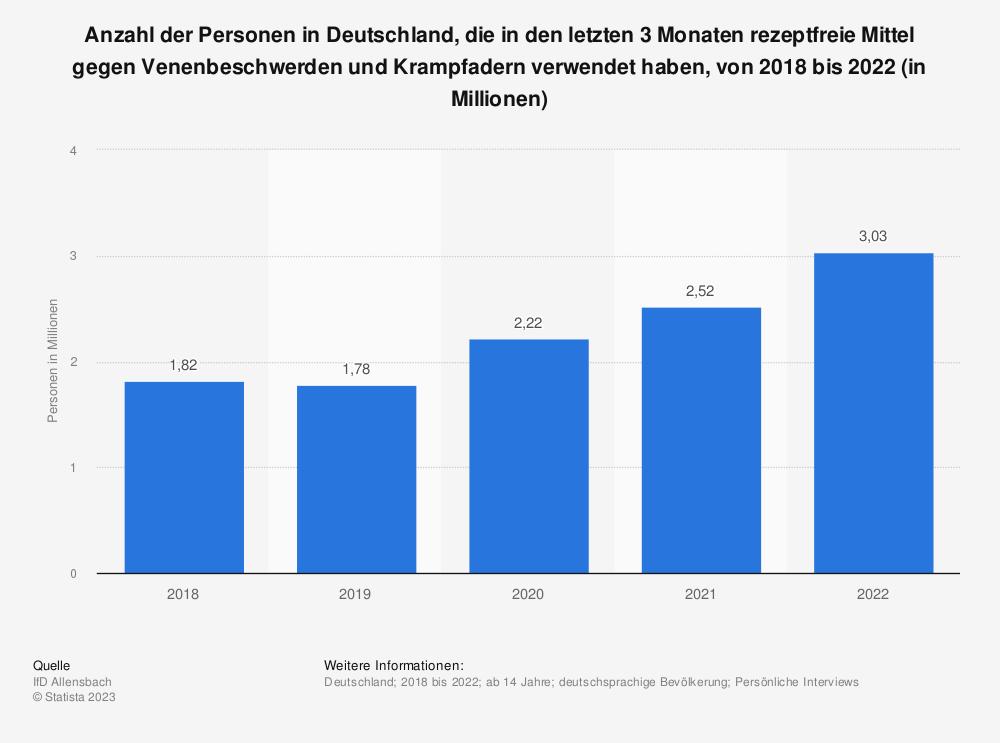 Statistik: Anzahl der Personen in Deutschland, die in den letzten 3 Monaten rezeptfreie Mittel gegen Venenbeschwerden und Krampfadern verwendet haben, von 2016 bis 2020 (in Millionen) | Statista