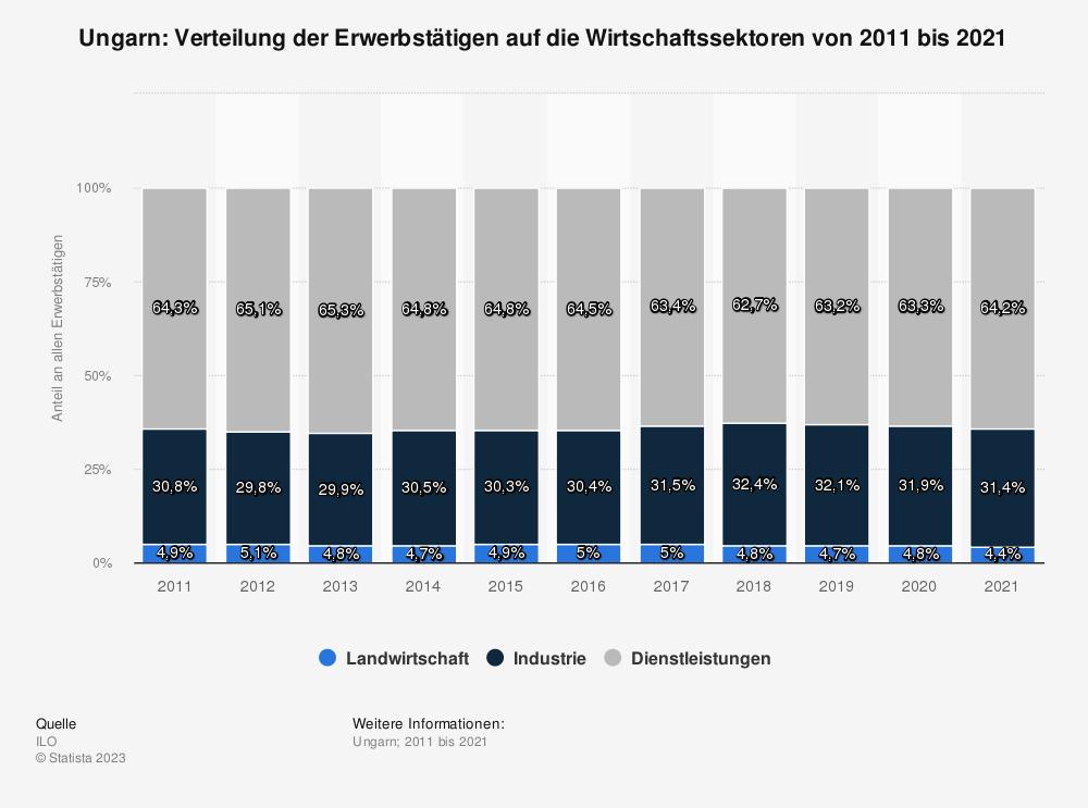 Statistik: Ungarn: Verteilung der Erwerbstätigen auf die Wirtschaftssektoren von 2009 bis 2019 | Statista