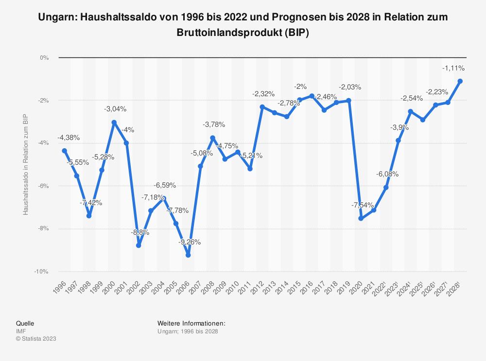 Statistik: Ungarn: Haushaltssaldo von 2008 bis 2018 in Relation zum Bruttoinlandsprodukt (BIP) | Statista