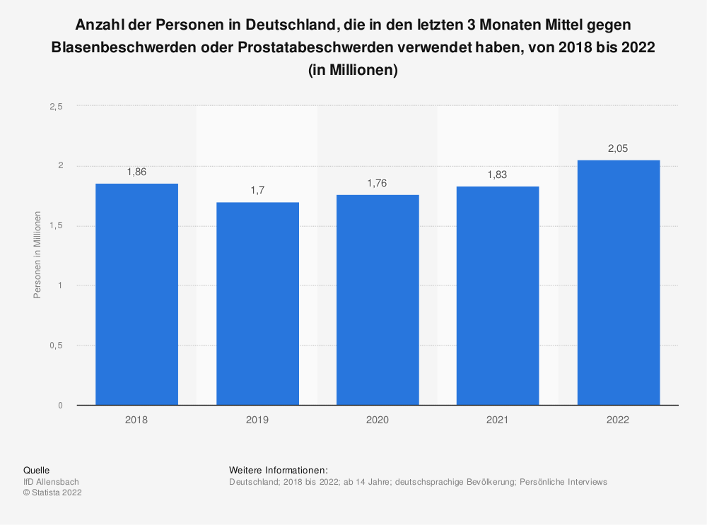 Statistik: Anzahl der Personen in Deutschland, die in den letzten 3 Monaten Mittel gegen Blasenbeschwerden oder Prostatabeschwerden verwendet haben, von 2013 bis 2016 (in Millionen) | Statista