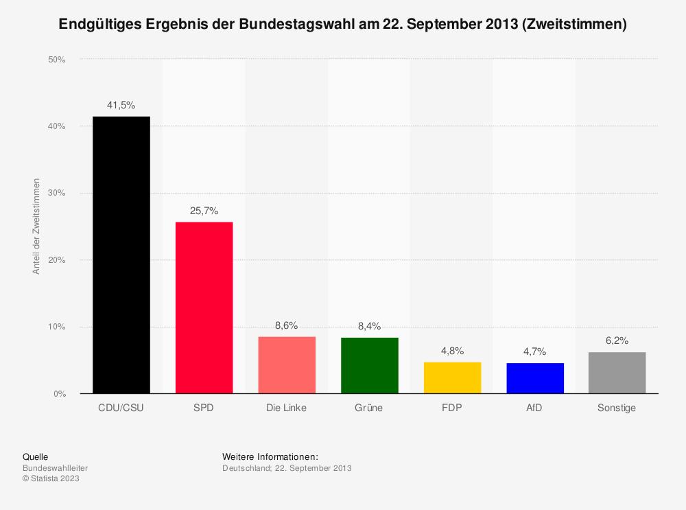 Statistik: Endgültiges Ergebnis der Bundestagswahl am 22. September 2013 (Zweitstimmen) | Statista
